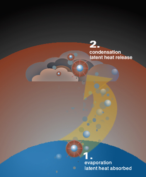 evaporation takes palce as latent heat is absorbed at the surface, condensationt akes place in the atmosphere forming clouds during latent heat release