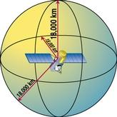 gps satellite surrounded by sphere of radius 18000 km